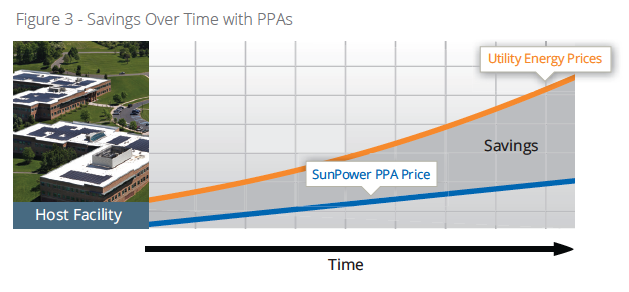 Power Purchase Agreement Ppa Is A Financing Arrangement  Solar