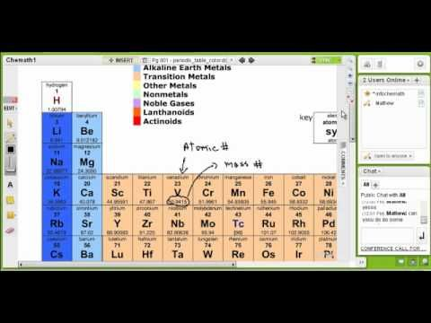 Mass number, protons, electrons and neurons Physical Science - new periodic table atomic mass protons