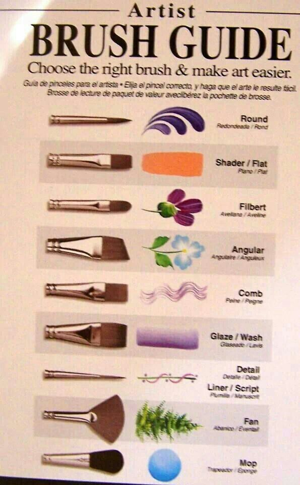 Artist Brush Guide Choose The Right Brush Make Art Easier
