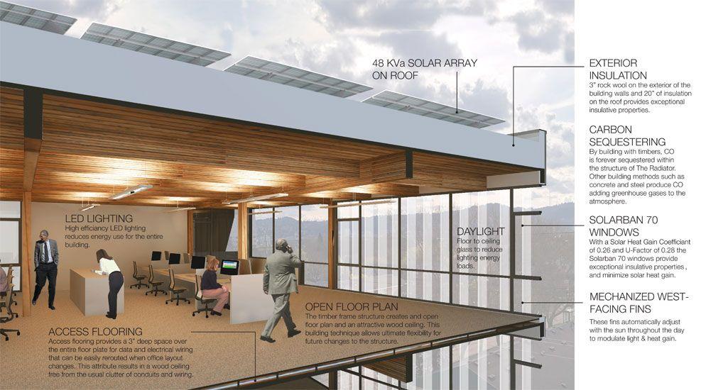 The Radiator Path Architecture Architecture Church Design Radiators