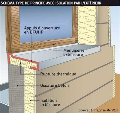 Lutte Contre Les Ponts Thermiques : Des Appuis Et Des Seuils