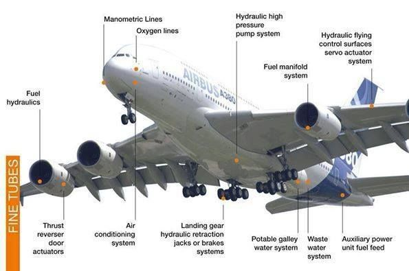 The Hydraulic Systems Of The Airbus A380 Amazing