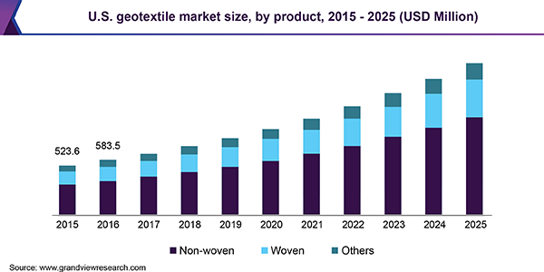 Geotextile Market Witness Growth Of 9 1 Billion By 2025 Grand View Research Inc Building Management System Energy Conservation Marketing