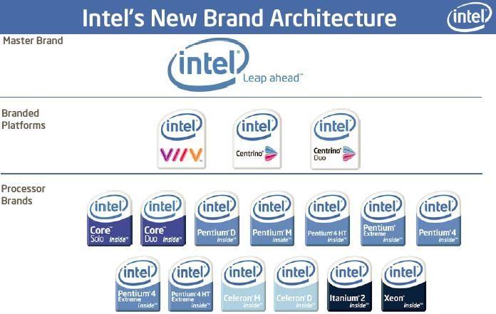 Brand Architecture Models Brand Identity Architecture Idea