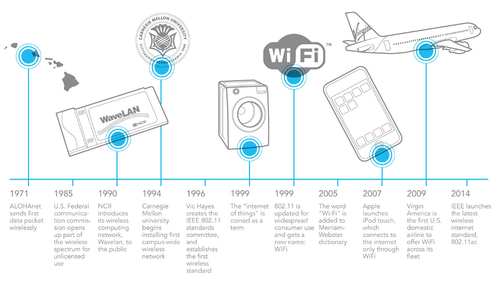 Learn How Wireless Internet Became The Standard In Under 50 Years Wifi Learning Product Launch