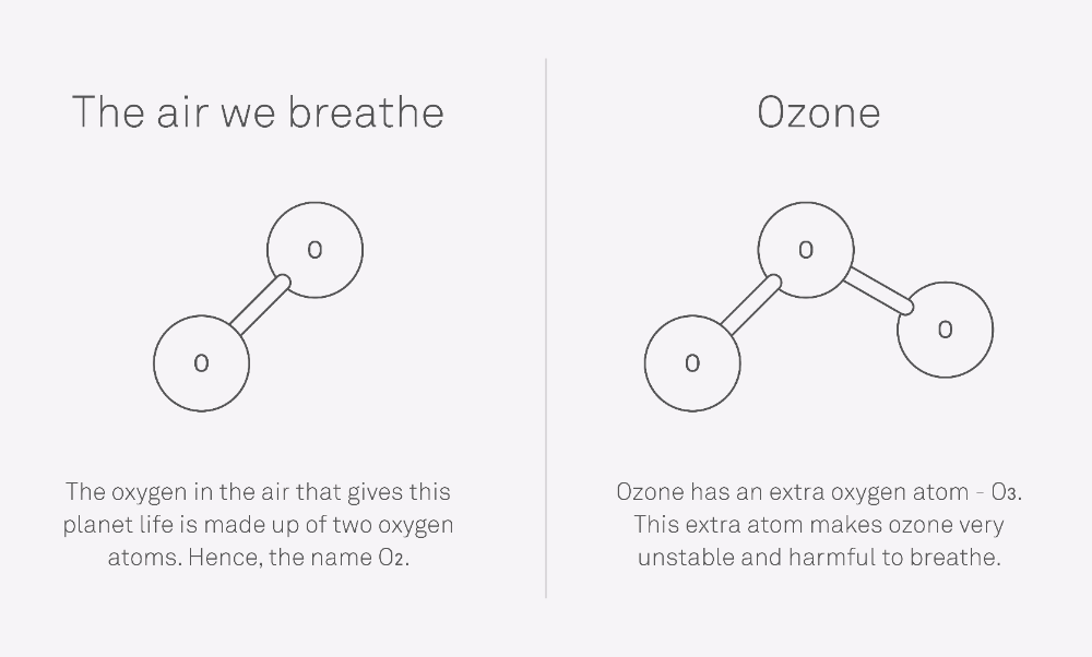 What Ozone Generator Manufacturers Don T Tell You In 2020 Ozone