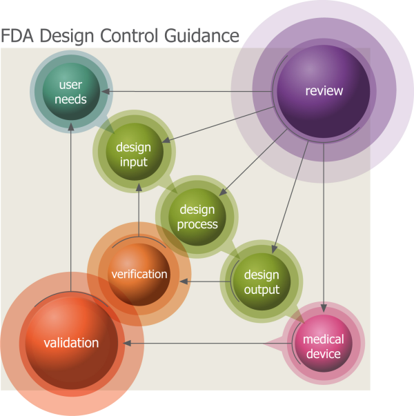 FDA Design Control Guidance for reviews and validation of designs ...