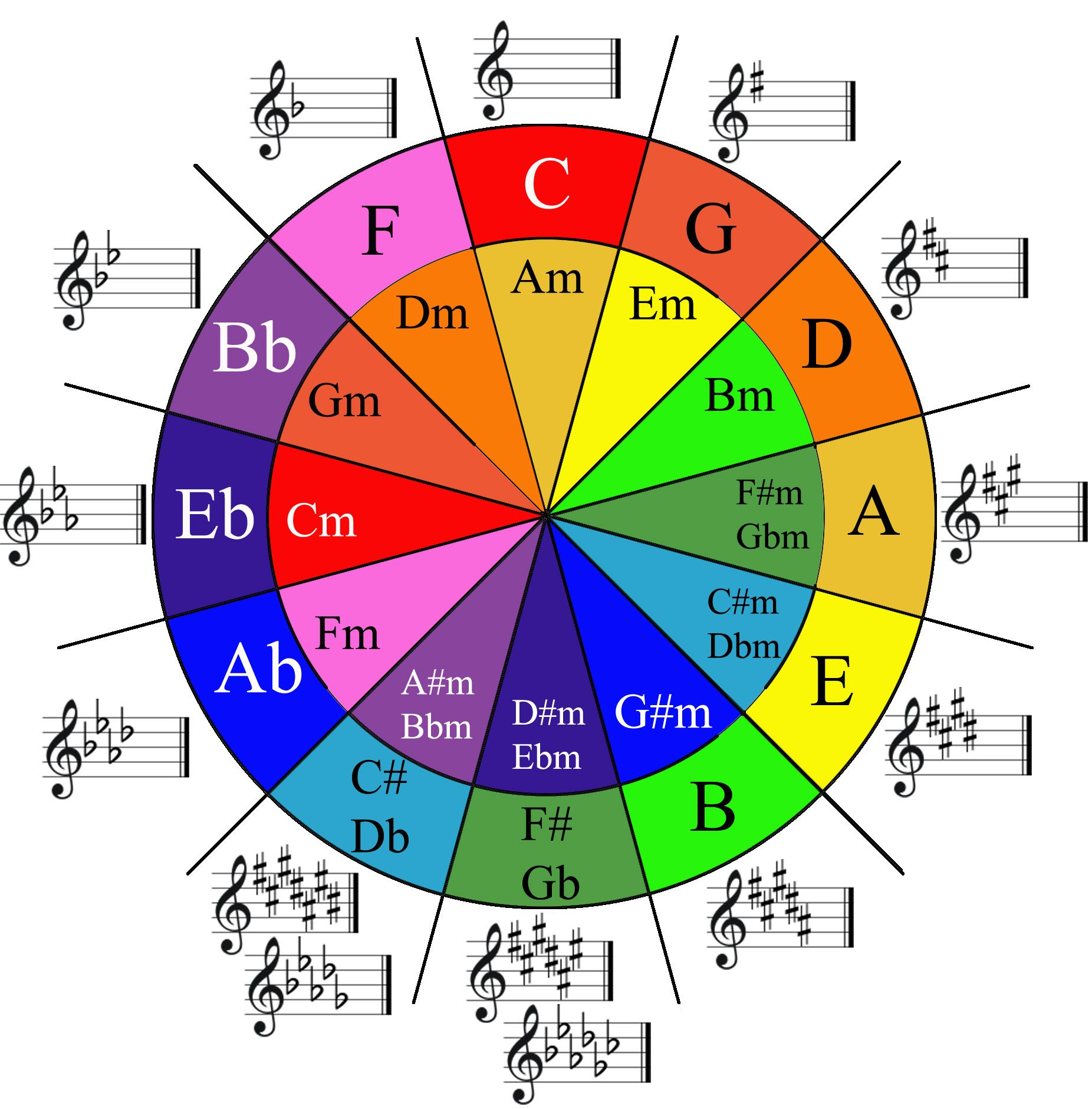 Free Circle Of 5ths Diagram In Color