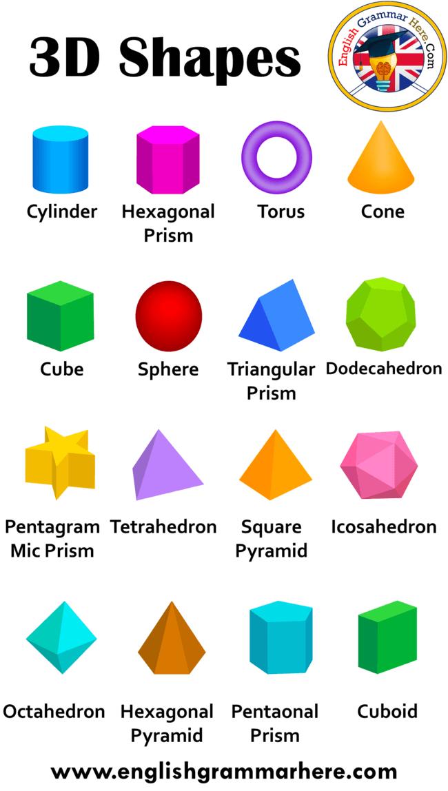 3d Shapes Names 3d Shapes And Their Names Table Of Contents 3d Shapes Namescylindercubeoid Cuboidconepyramidspherehemisp 3d Shapes Names Shape Names 3d Shapes