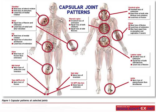 Capsular Patterns At Selected Joints By SportEX Journals Via Flickr Extraordinary Capsular Pattern