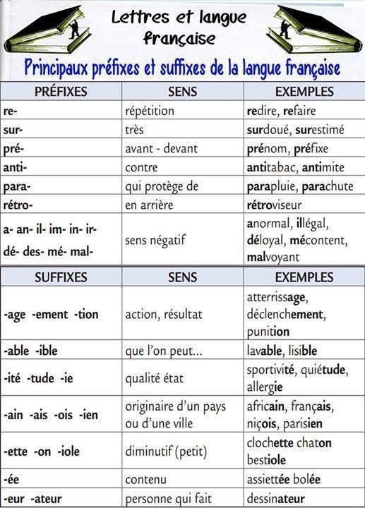Prefijos y sufijos en franc s franc s avanzados delf b2 for En y frances ejercicios