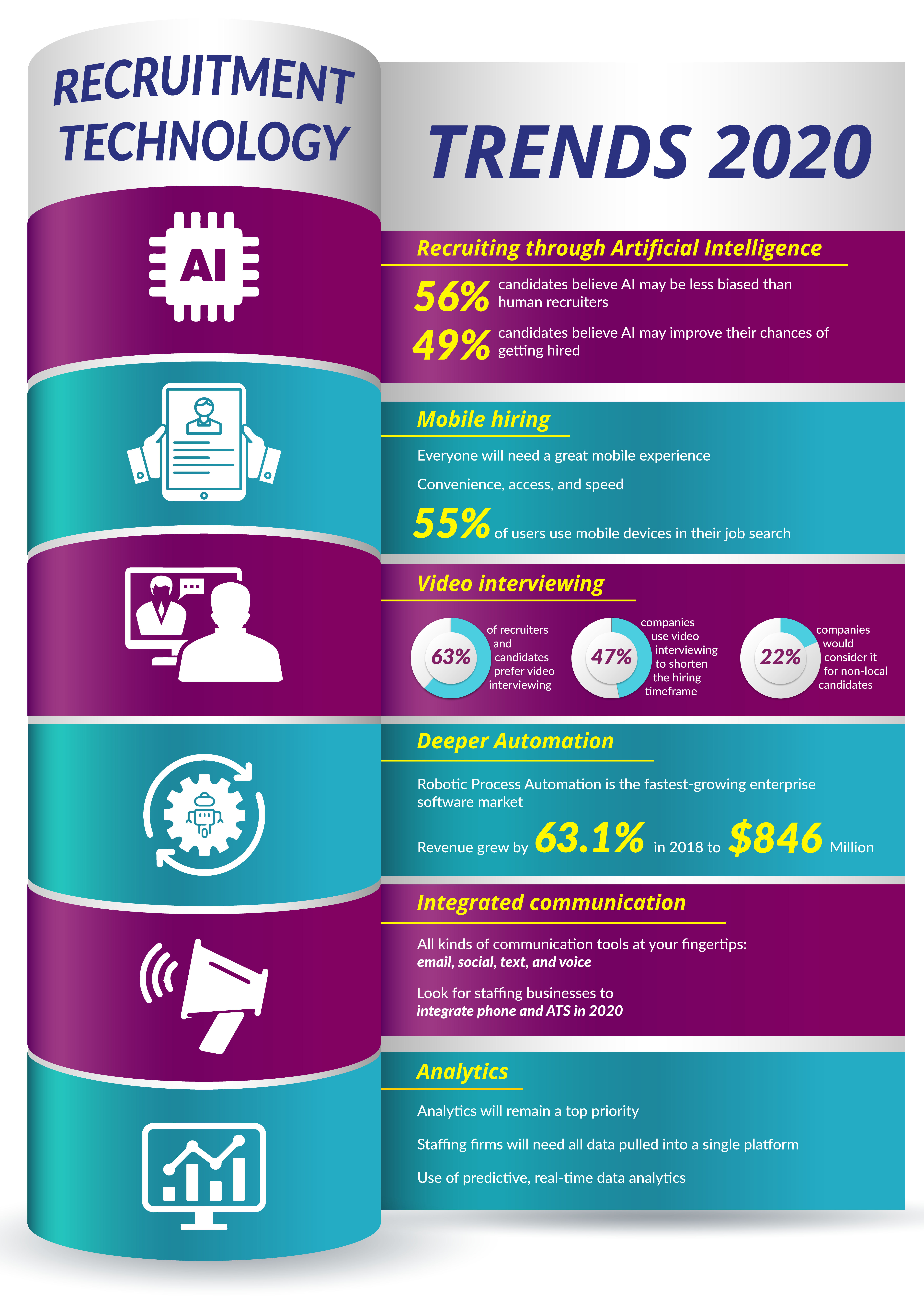 Recruitment Technology Trends 2020 Technology Trends Staffing Company Technology