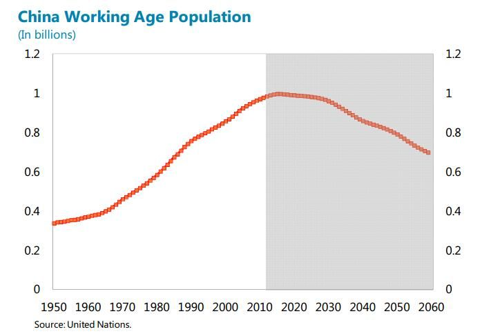 The Graph Above Shows The Projected Working Age People In China Over The Next 50 Or So Years The Working Age Populatio Aging Population Graphing Senior Living