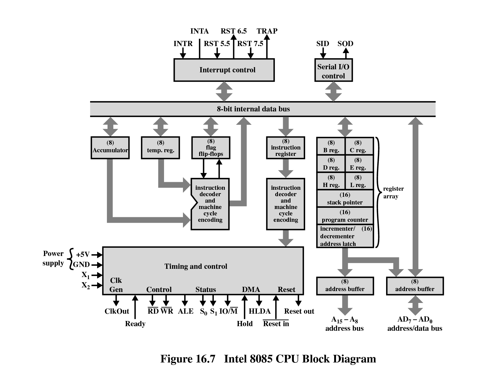 Cpu Block Diagram Simple Wiring Z80 Circuit C P U Library Intel I386 Benchmark Architecture