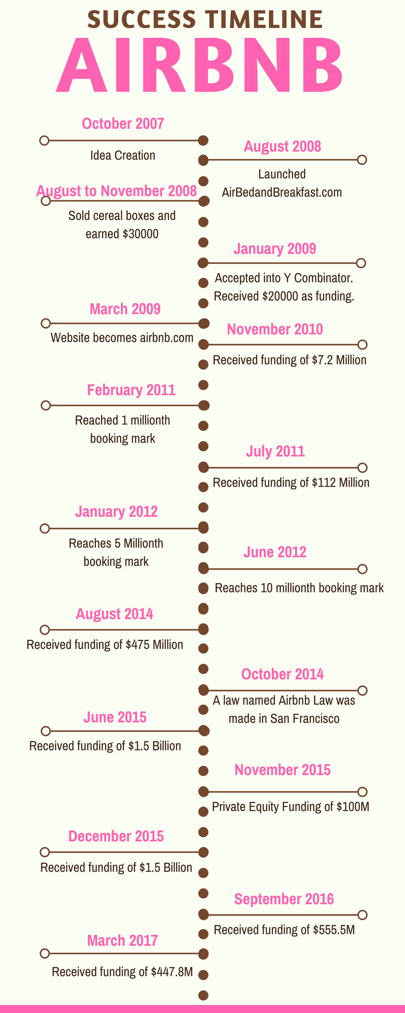 1) How Airbnb Works | Insights into Business & Revenue Model ...