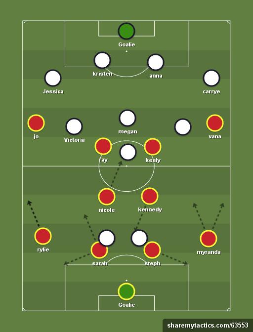 Letu 2016 4 2 4 0 Vs 4 4 2 Subs 4 4 2 Football Tactics Football Formations Submarine