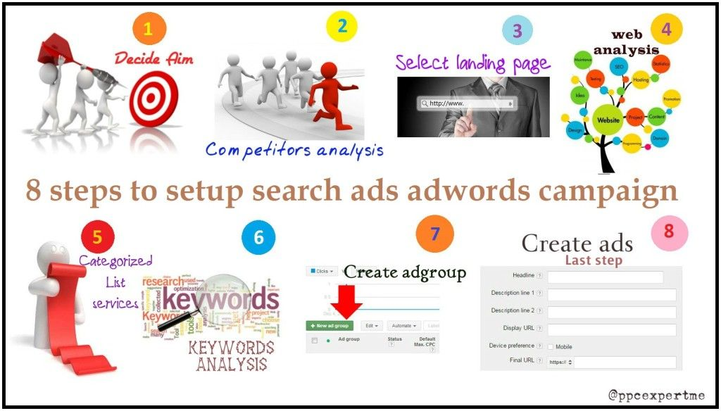 8 steps to adwords text ads campaign Creation | Digital marketing
