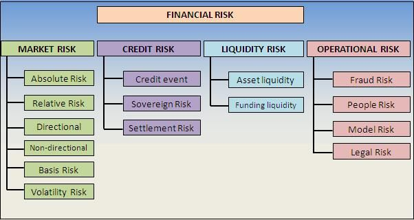 Financial Risk | OFFICE LIFE Project Management ...