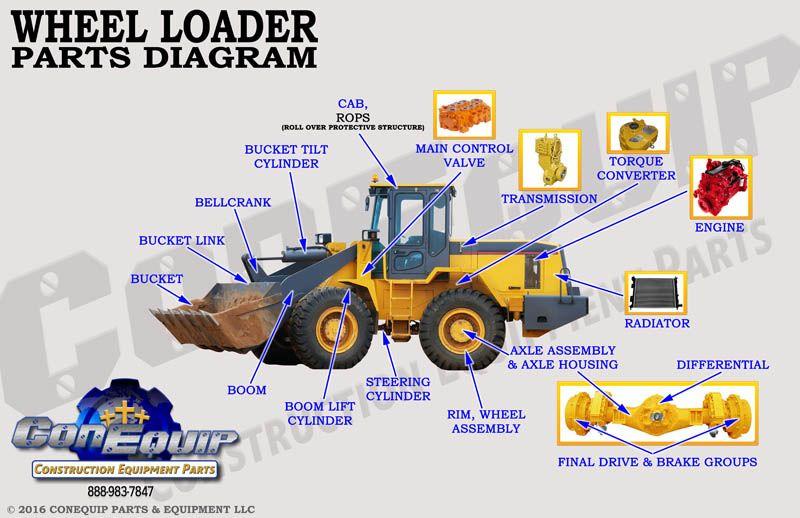 Image Result For Wheel Loader Diagram