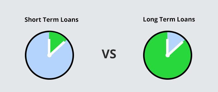 Long Term Loans >> We Present A Guide To Short Term Loans And Instant Long Term