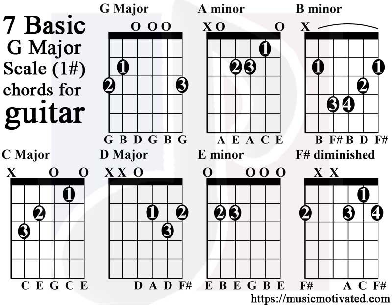 G major scale guitar tabs Guitar Pinterest Guitars and Bass - guitar chord chart
