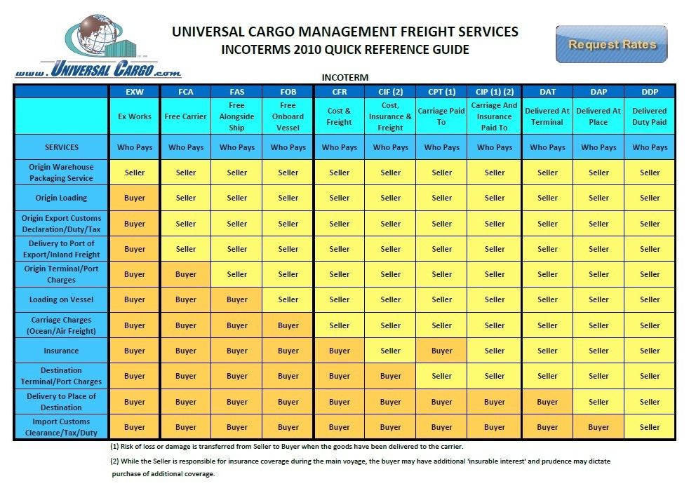 Incoterms 2010 Wall Chart Free Download Google Search