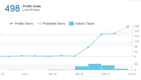 4 Easy Ways to Increase Your Profile Views on LinkedIn