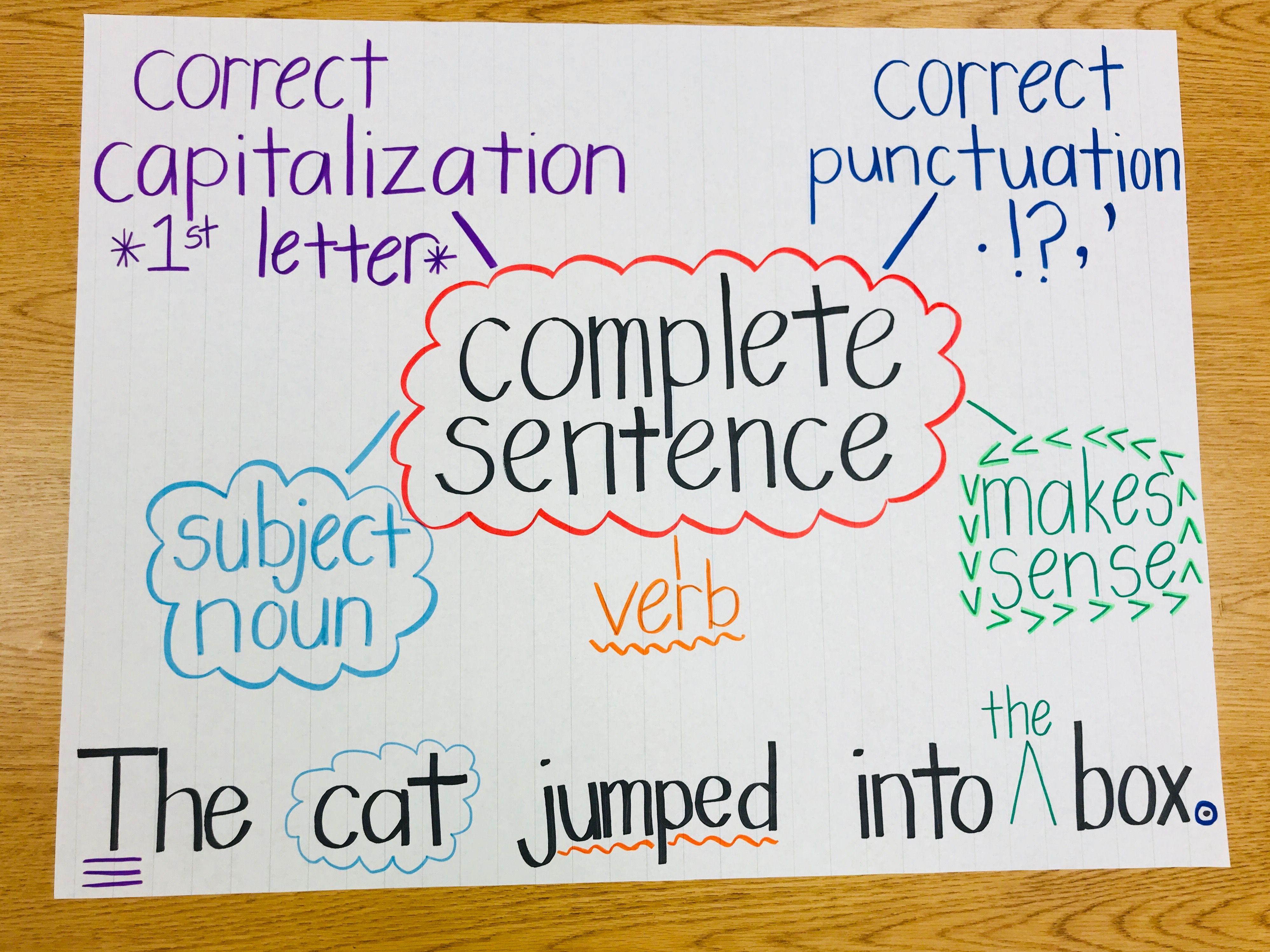 Complete Sentences Anchor Chart Complete Sentences Anchor Chart