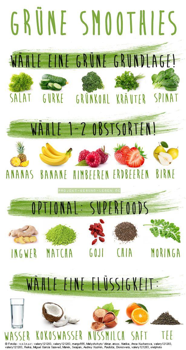 Grüne Smoothies - 5 Anfängerfehler und wie du sie verhinderst - Projekt: Gesund leben | Clean Eating, Fitness & Entspannung