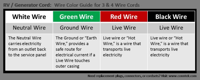 Wire Color Guide for RV / Generator Cords   Pinterest   Rv ...