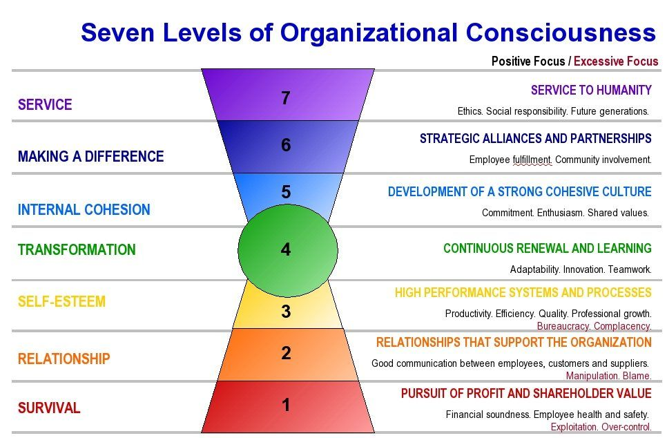 Sustainable Success Industrial And Organizational Psychology Leadership Change Management