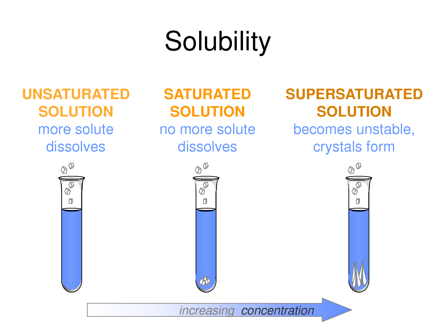 Saturated Unsaturated And Supersaturated Solutions
