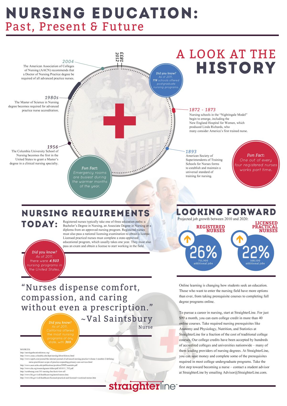 infographic how to get an education in nursing how to become a want to become a nurse this infographic shows where the nursing industry has been and where it s going get the right degree for today s nursing careers