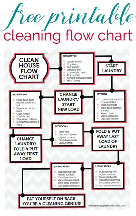 Free Printable Cleaning Flow ChartThis Guide Helps Keep My