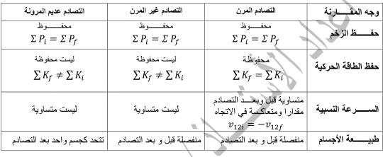 تم الإجابة عليه اذا سقطت كرة على الارض من ارتفاع معين ثم ارتدت من الارض الى نفس الارتفاع الذي سقطت منه فما نوع التصادم Math Learning Math Equations