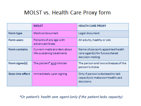 Health Care Proxies  Health    Health Care