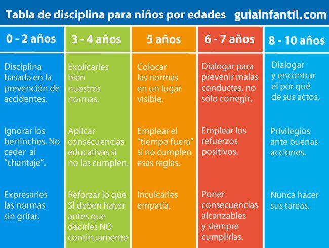Tabla Para Aplicar Disciplina A Los Ninos Segun Su Edad