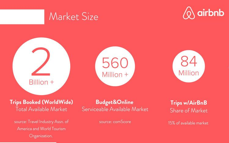 Airbnb Pitch Deck Teardown And Redesign Pdf Download