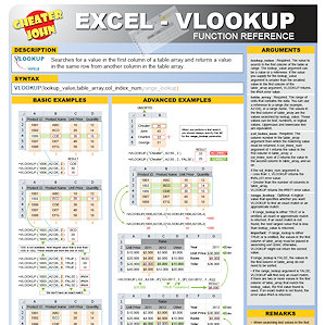 excel cheat sheet Google Search Vlookup excel, Excel