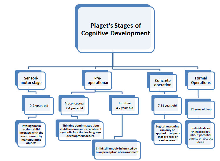Toys For Developmental Stages : Jean piaget stages cognitive development