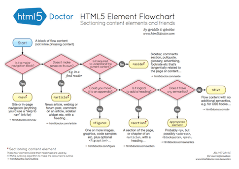 Flowchart Of Html5 Sectioning Elements Keep This Handing When