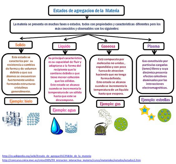 Estados Fundamentales De La Materia Ciencia Al Dia 2014 Ensenanza De Quimica Cuadernos Interactivos De Ciencias Clase De Quimica