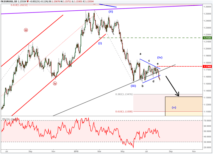EURUSD chart with elliott wave labels showing price nearing