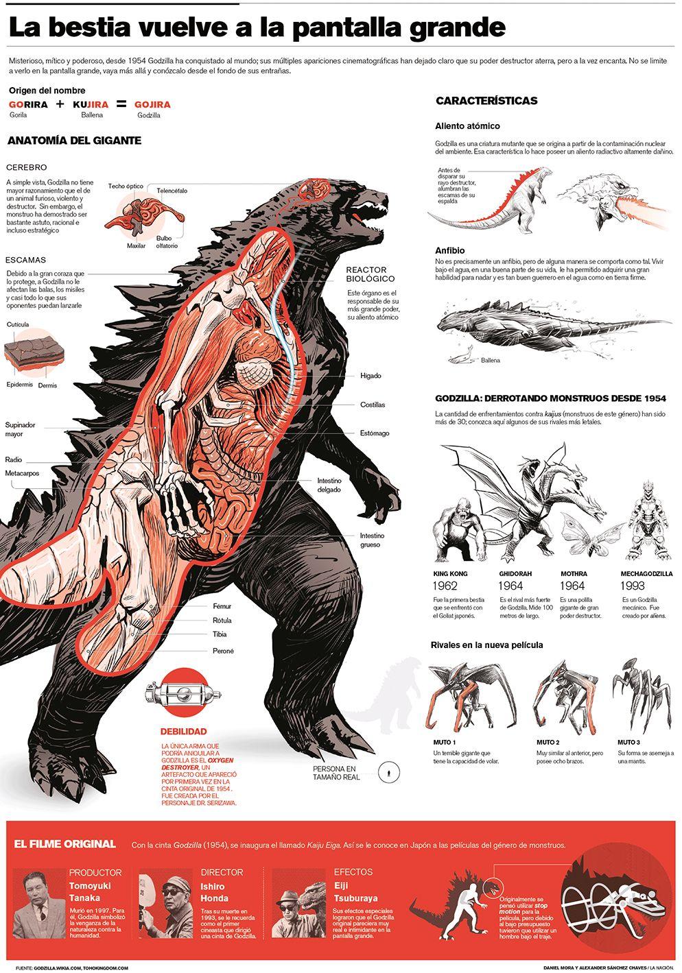 Godzilla_LNCIMA20140514_0192_1.jpg (994×1419)   Big Ass Monsters ...