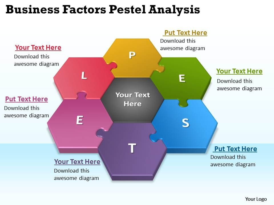 PESTEL OR PEST Analysis of Google