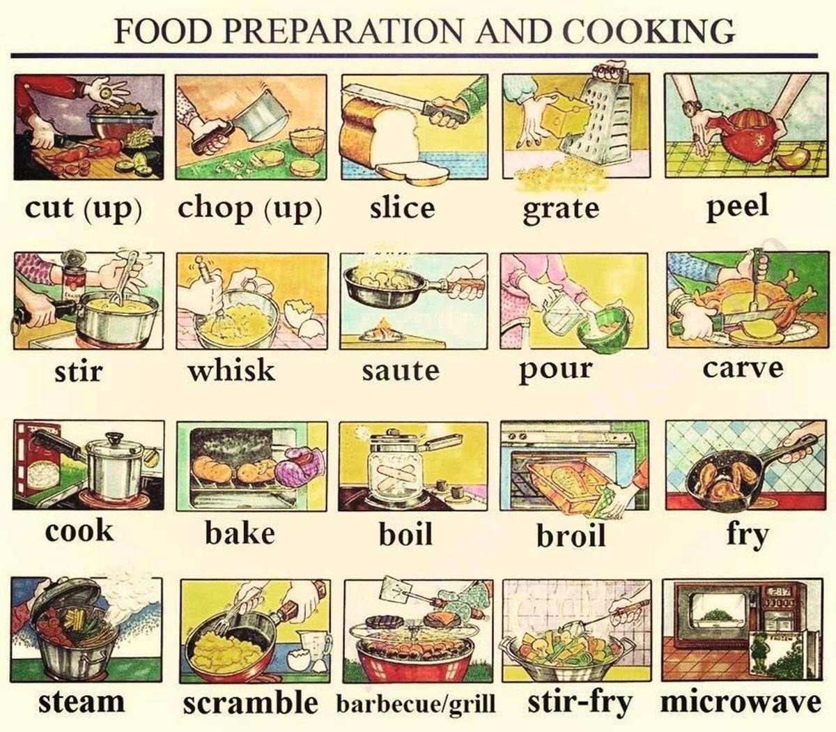Kitchen Verbs In English