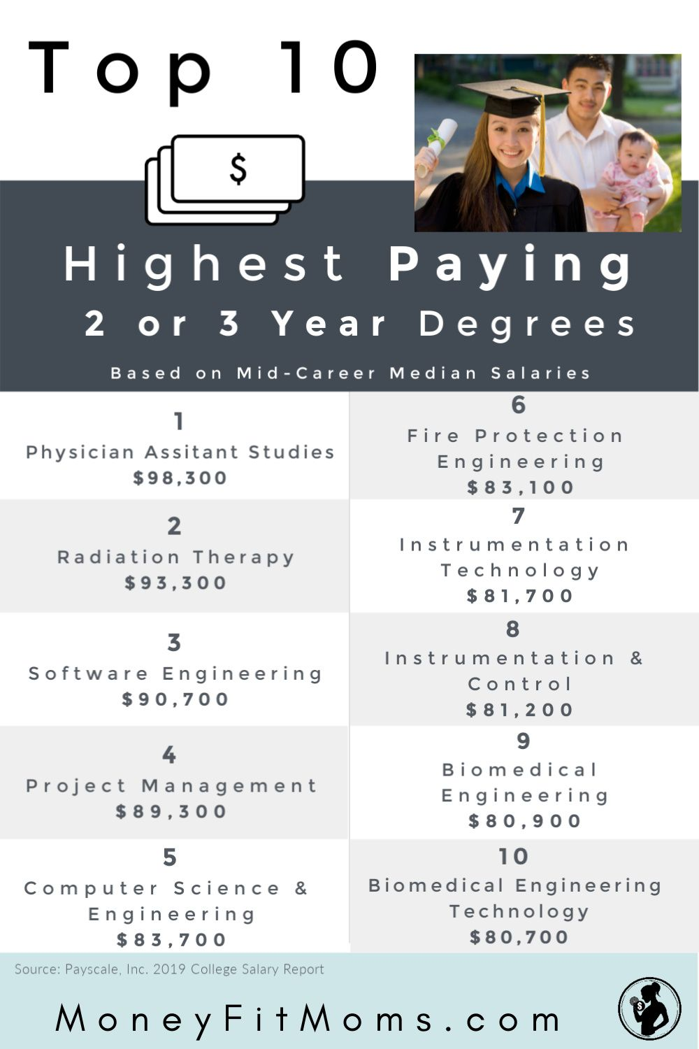 High Paying Job With 2 Year Degree