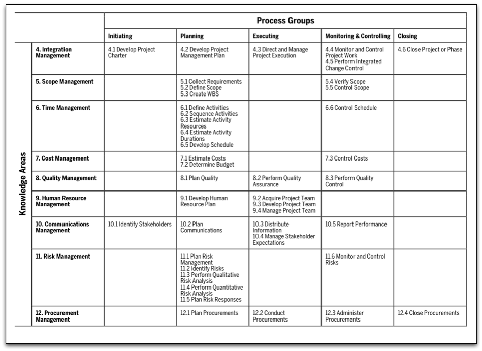 Pmbok Matrix Process Groups And Knowledge Areas  Career Path