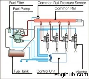 Fuel Injection Systems Fuel Supply In Diesel Engine Fuel Injection Common Rail Automotive Electrical