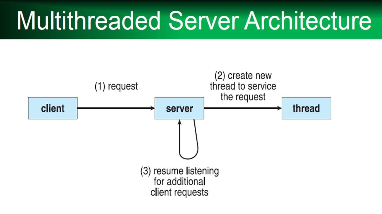 Multithreaded server computer programming server resume